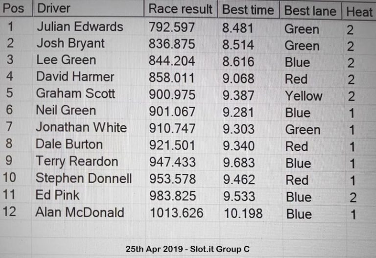 Molesey Scalextric Club race result 25th April 2019 Slot.it Group C