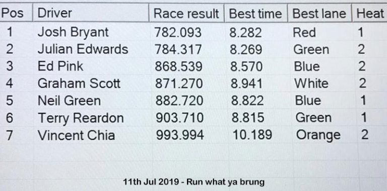 Molesey Scalextric Club race result 11th July 2019 Run what ya brung