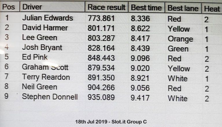Molesey Scalextric Club race result 18th July 2019 Slot.it Group C