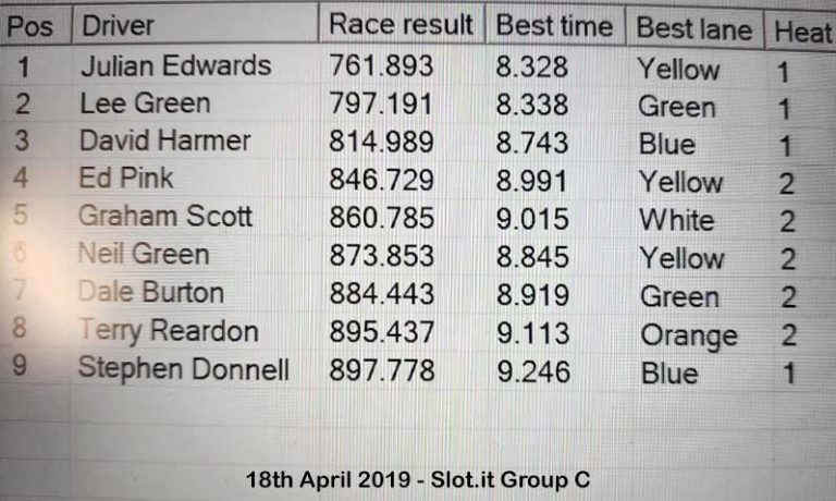 Molesey Scalextric Club race result 18th April 2019 Slot.it Group C
