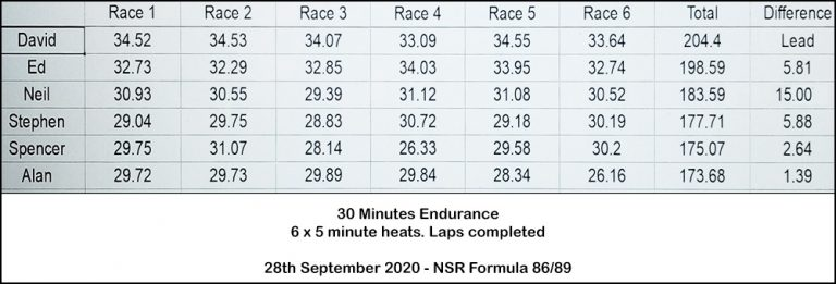 Molesey Scalextric Club race result 28th September 2020 NSR Formula 86/89