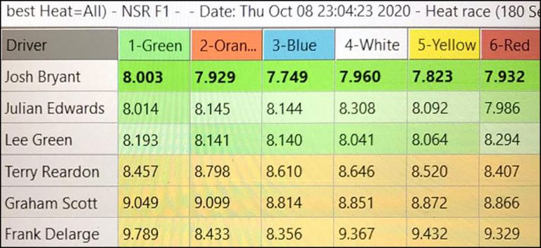 Molesey Scalextric Club lap time stats 8th October 2020 NSR Formula 86/89