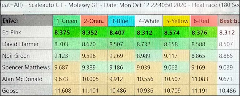 Molesey Scalextric Club lap time stats 12th October 2020 Scaleauto/NSR GT3