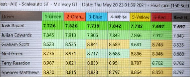 Molesey Scalextric Club lap time stats 20th May 2021 Scaleauto/NSR GT3