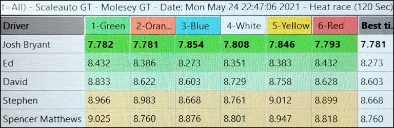 Molesey Scalextric Club lap time stats 24th May 2021 Scaleauto/NSR GT3