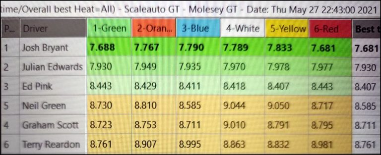 Molesey Scalextric Club lap time stats 27th May 2021 Scaleauto/NSR GT3