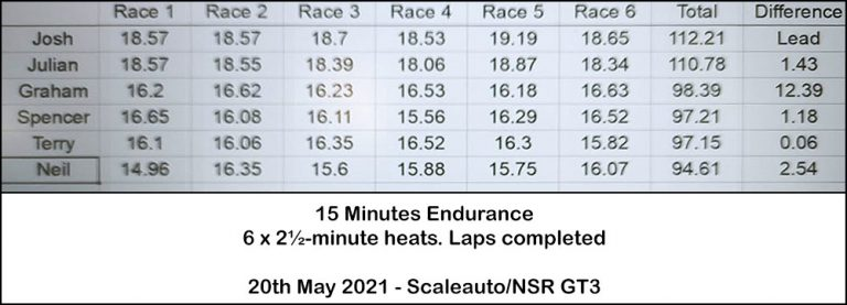 Molesey Scalextric Club race result 20th May 2021 Scaleauto/NSR GT3