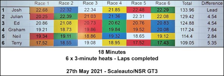 Molesey Scalextric Club race result 27th May 2021 Scaleauto/NSR GT3
