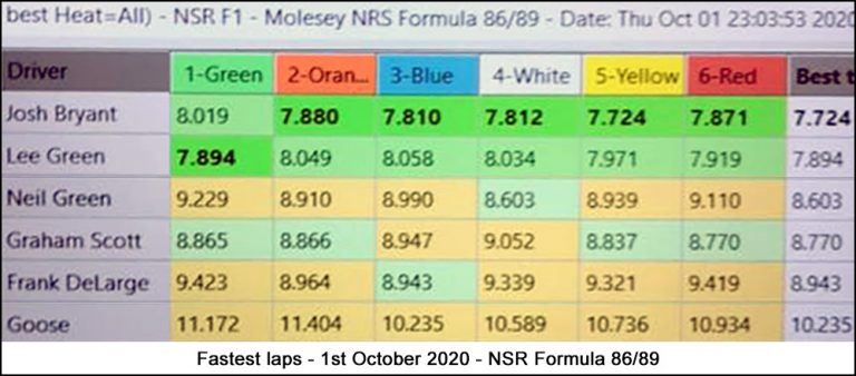Molesey Scalextric Club lap time stats 1st October 2020 NSR Formula 86/89