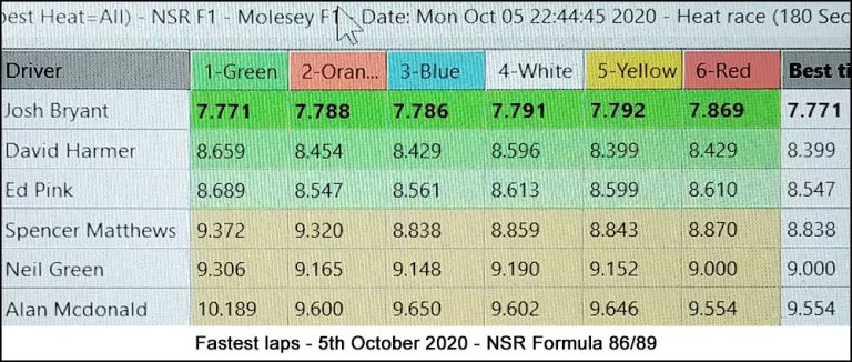 Molesey Scalextric Club lap time stats 5th October 2020 NSR Formula 86/89