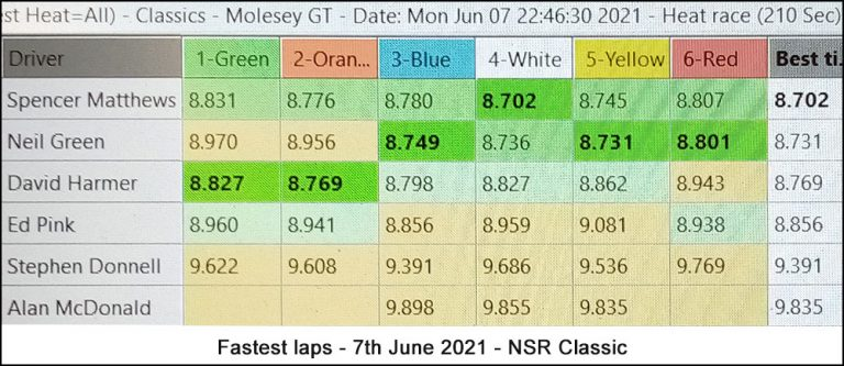 Molesey Scalextric Club lap time stats 7th June 2021 NSR Classic