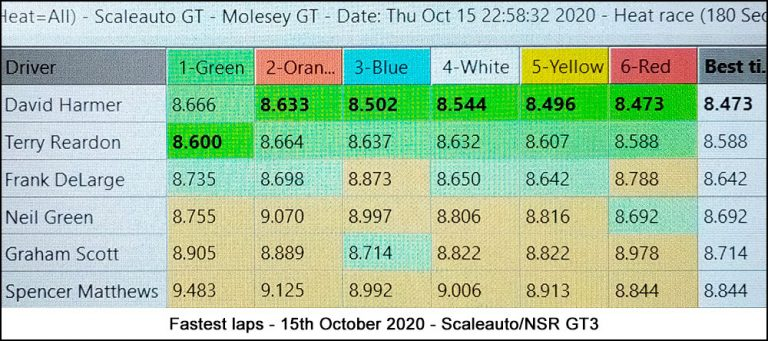 Molesey Scalextric Club lap time stats 15th October 2020 Scaleauto/NSR GT3