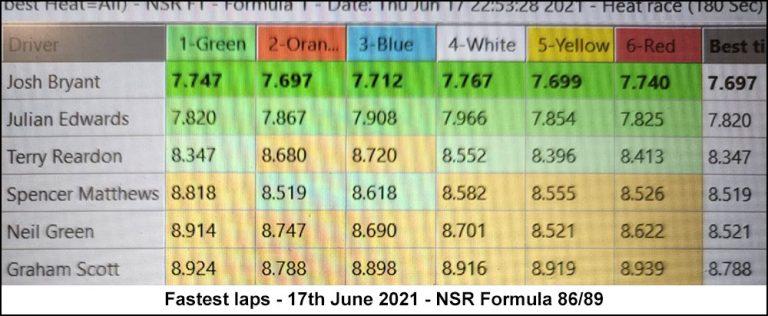 Molesey Scalextric Club lap time stats 17th June 2021 NSR Formula 86/89
