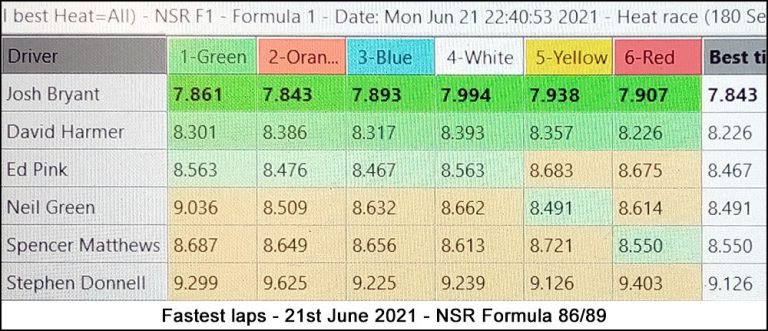 Molesey Scalextric Club lap time stats 21st June 2021 NSR Formula 86/89