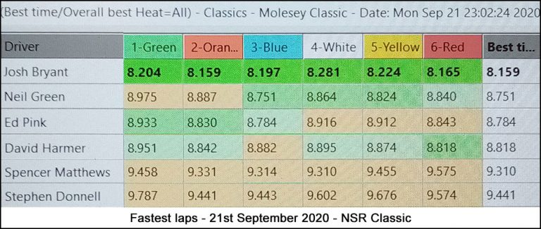 Molesey Scalextric Club lap time stats 21st September 2020 NSR Classic