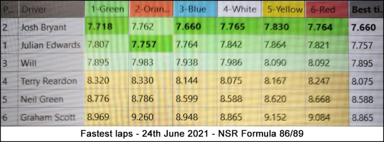 Molesey Scalextric Club lap time stats 24th June 2021 NSR Formula 86/89