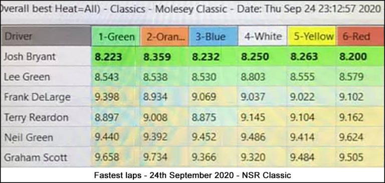 Molesey Scalextric Club lap time stats 24th September 2020 NSR Classic