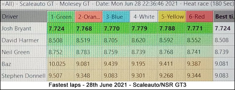 Molesey Scalextric Club lap time stats 28th June 2021 Scaleauto/NSR GT3