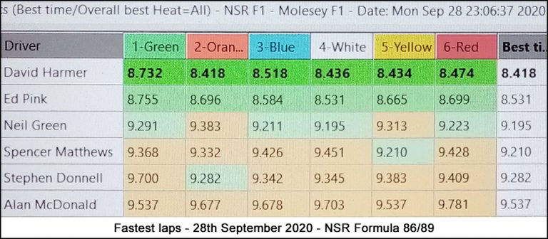 Molesey Scalextric Club lap time stats 28th September 2020 NSR Formula 86/89