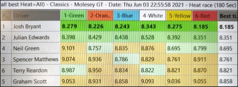 Molesey Scalextric Club lap time stats 3rd June 2021 NSR Classic