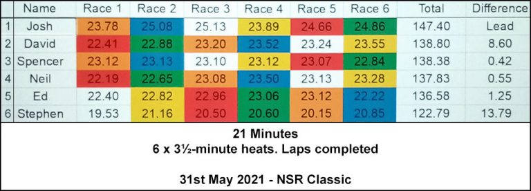 Molesey Scalextric Club race result 31st May 2021 NSR Classic