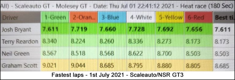Molesey Scalextric Club lap time stats 1st July 2021 Scaleauto/NSR GT3