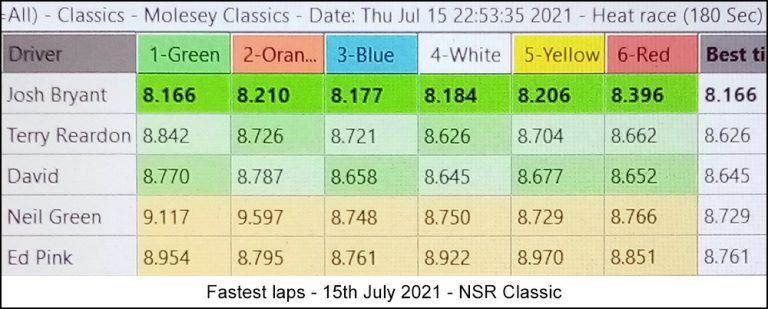 Molesey Scalextric Club lap time stats 15th July 2021 NSR Classic