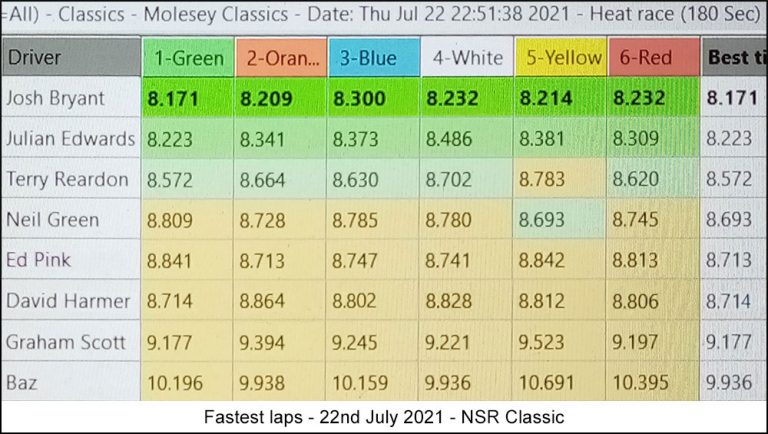 Molesey Scalextric Club lap time stats 22nd July 2021 NSR Classic