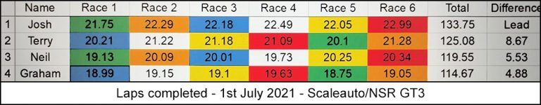 Molesey Scalextric Club race result 1st July 2021 Scaleauto/NSR GT3