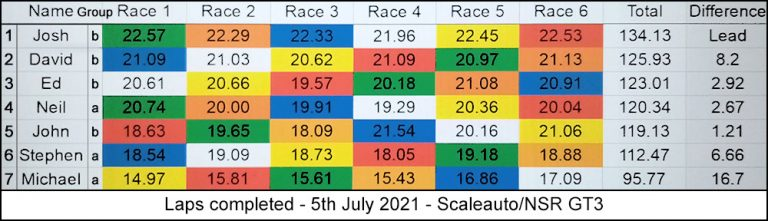 Molesey Scalextric Club race result 5th July 2021 Scaleauto/NSR GT3
