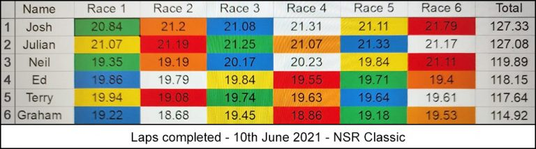 Molesey Scalextric Club race result 10th June 2021 NSR Classic