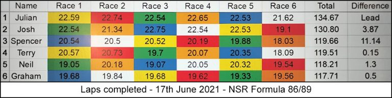 Molesey Scalextric Club race result 17th June 2021 NSR Formula 86/89