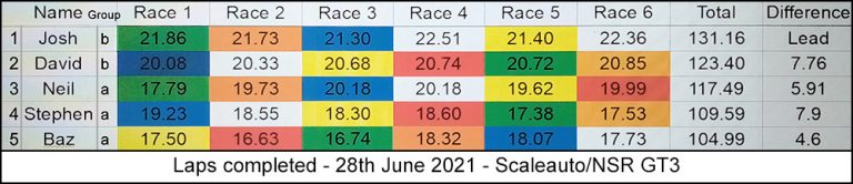 Molesey Scalextric Club race result 28th June 2021 Scaleauto/NSR GT3