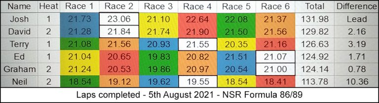 Molesey Scalextric Club laps completed 5th August 2021 NSR Formula 86/89