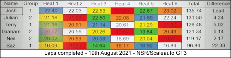 Molesey Scalextric Club laps completed 19th August 2021 NSR/Scaleauto GT3