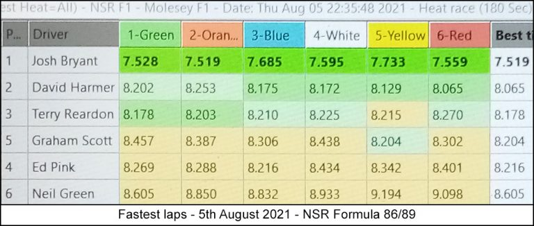 Molesey Scalextric Club lap time stats 5th August 2021 NSR Formula 86/89