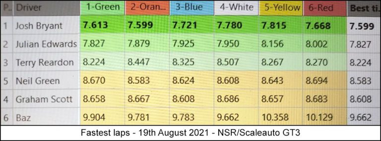 Molesey Scalextric Club lap time stats 19th August 2021 NSR/Scaleauto GT3