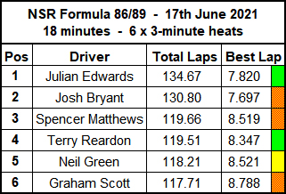 Molesey Scalextric Club race result summary 17th June 2021 NSR Formula 86/89