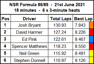 Molesey Scalextric Club race result summary 21st June 2021 NSR Formula 86/89