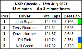 Molesey Scalextric Club race result summary 15th July 2021 NSR Classic